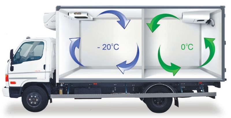 грузовик с рефрижератором показана циркуляция воздуха внутри
